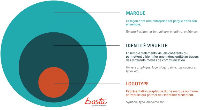 schéma explicatif identité de marque